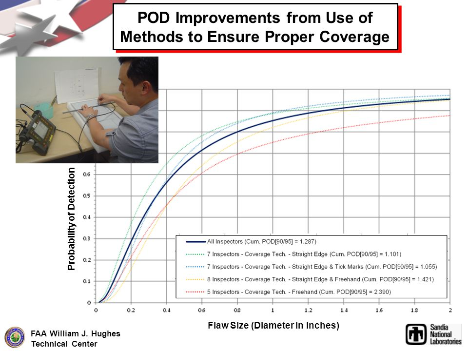 FAA William J. Hughes Technical Center POD Improvements from Use of Methods to Ensure Proper Coverage Flaw Size (Diameter in Inches) Probability of De