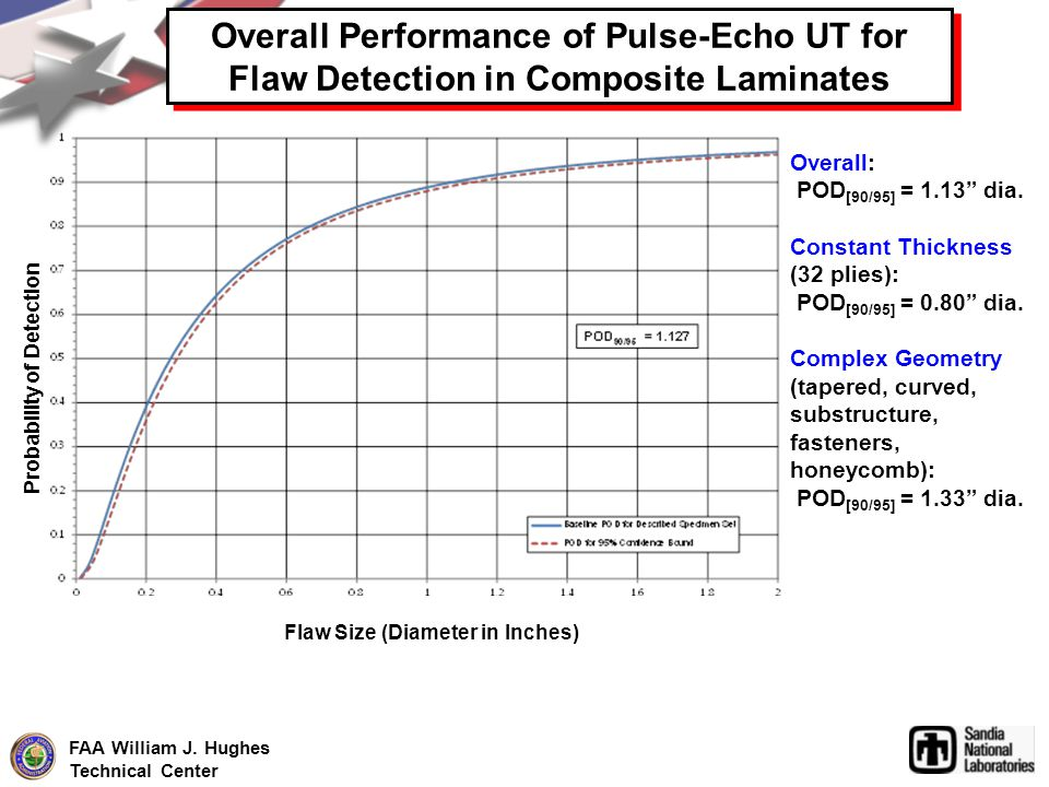 FAA William J. Hughes Technical Center Overall Performance of Pulse-Echo UT for Flaw Detection in Composite Laminates Overall Performance of Pulse-Ech