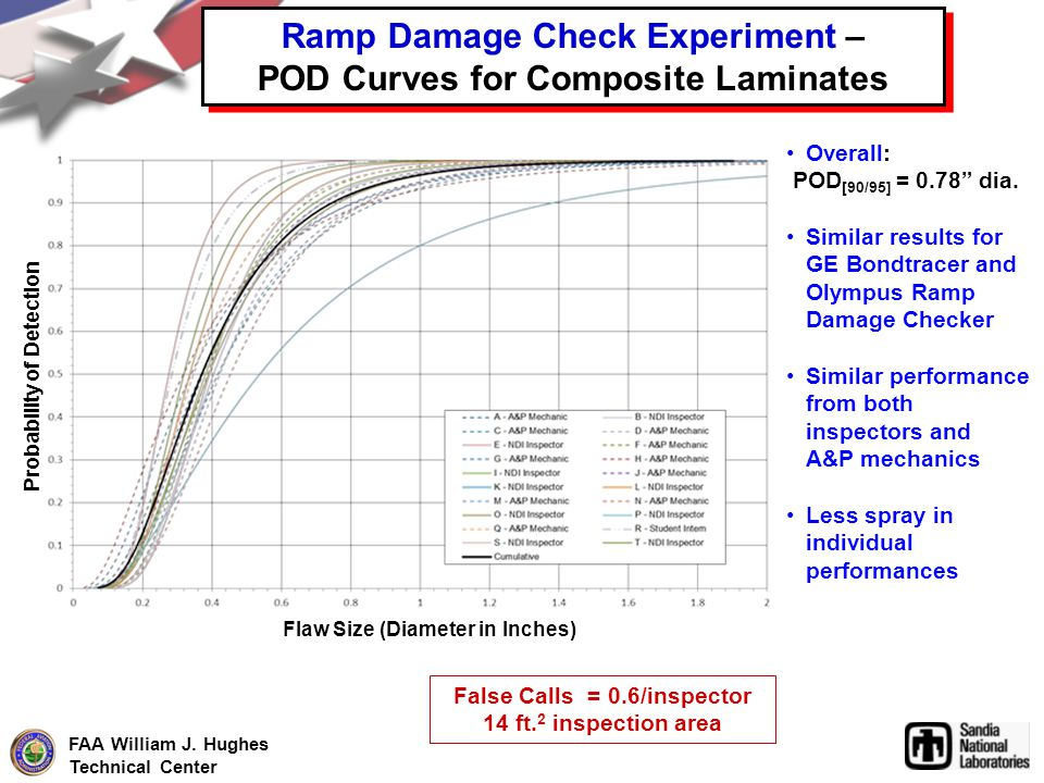 FAA William J. Hughes Technical Center Ramp Damage Check Experiment – POD Curves for Composite Laminates Flaw Size (Diameter in Inches) Probability of