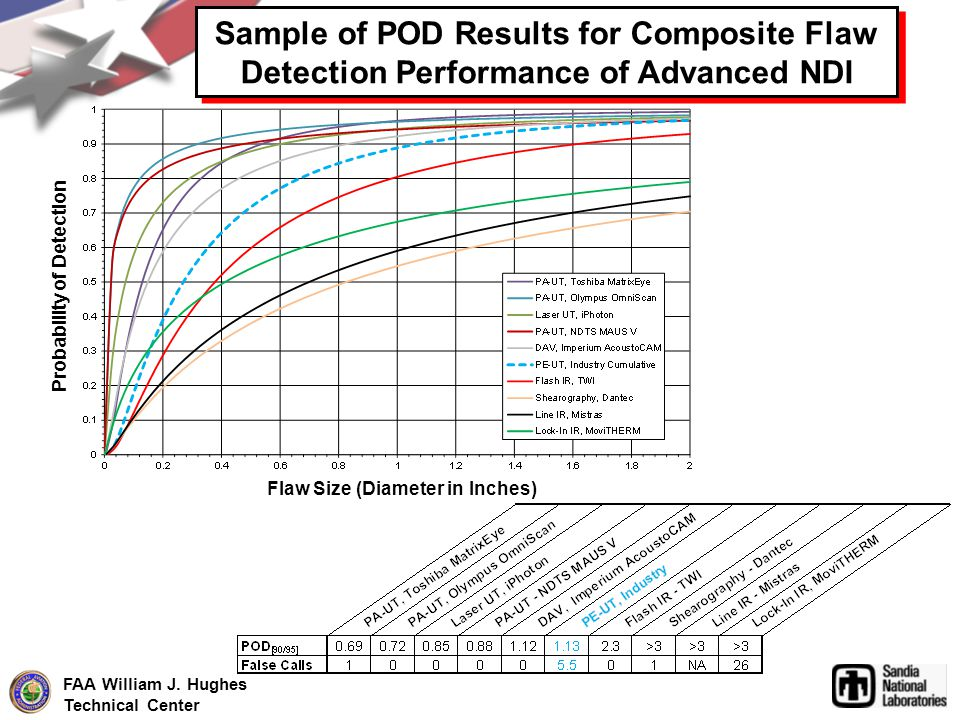 FAA William J. Hughes Technical Center Sample of POD Results for Composite Flaw Detection Performance of Advanced NDI Flaw Size (Diameter in Inches) P