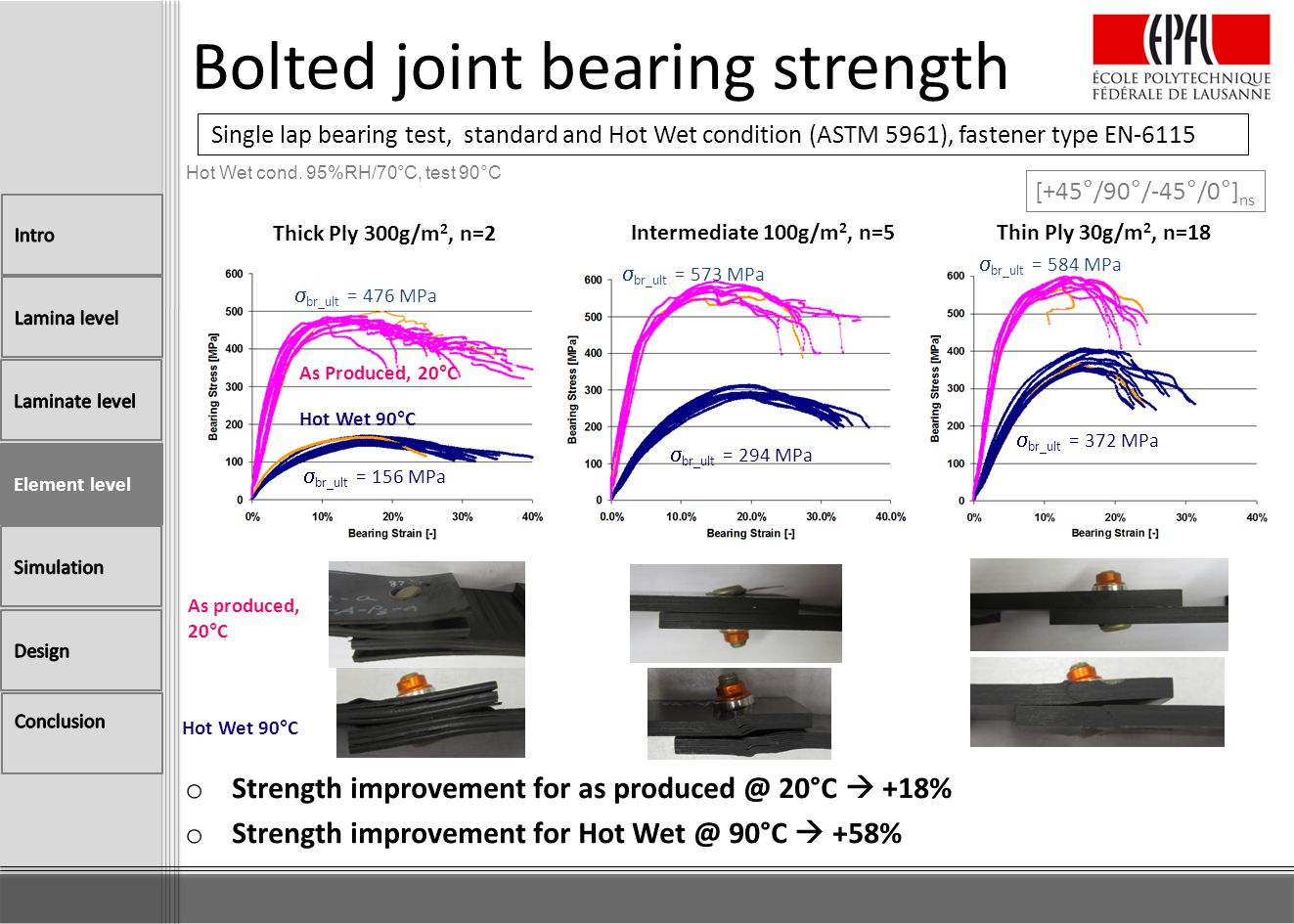 Bolted joint bearing strength o Strength improvement for as produced @ 20°C +18% o Strength improvement for Hot Wet @ 90°C +58% Single lap bearing tes