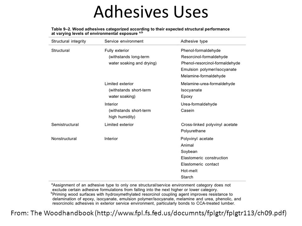 Adhesives Uses From: The Woodhandbook (http://www.fpl.fs.fed.us/documnts/fplgtr/fplgtr113/ch09.pdf)
