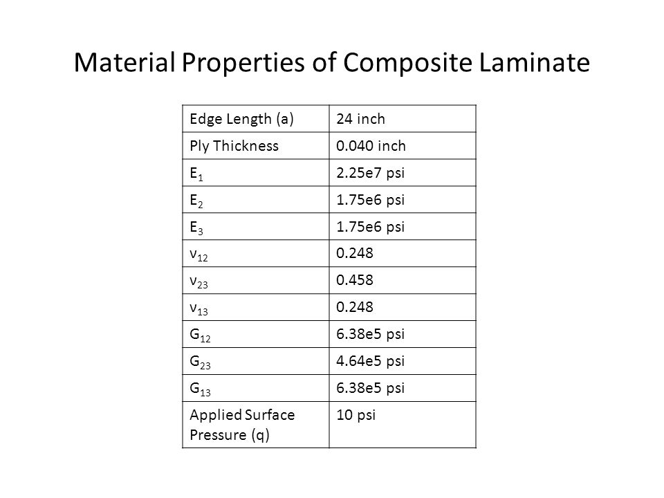 Material Properties of Composite Laminate Edge Length (a)24 inch Ply Thickness0.040 inch E1E1 2.25e7 psi E2E2 1.75e6 psi E3E3 ν ν ν G e5 psi G e5 psi G e5 psi Applied Surface Pressure (q) 10 psi