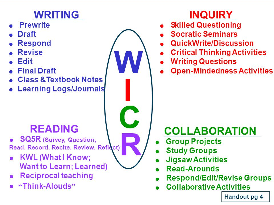 10 W I C WRITING Prewrite Draft Respond Revise Edit Final Draft Class &Textbook Notes Learning Logs/Journals INQUIRY Skilled Questioning Socratic Semi
