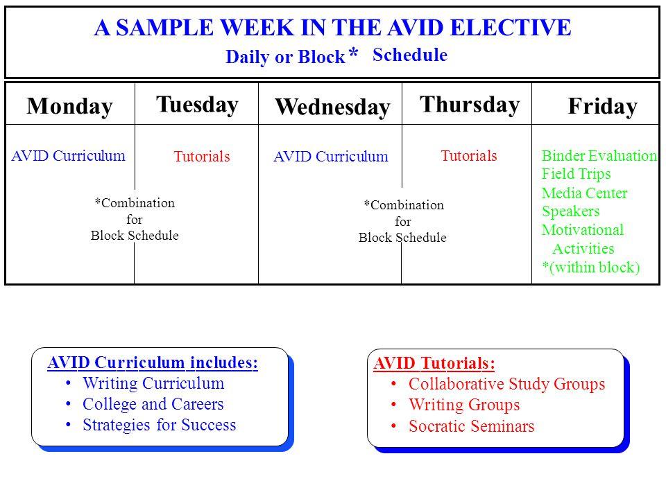 Friday AVID Curriculum TutorialsAVID Curriculum TutorialsBinder Evaluation Field Trips Media Center Speakers Motivational Activities *(within block) T