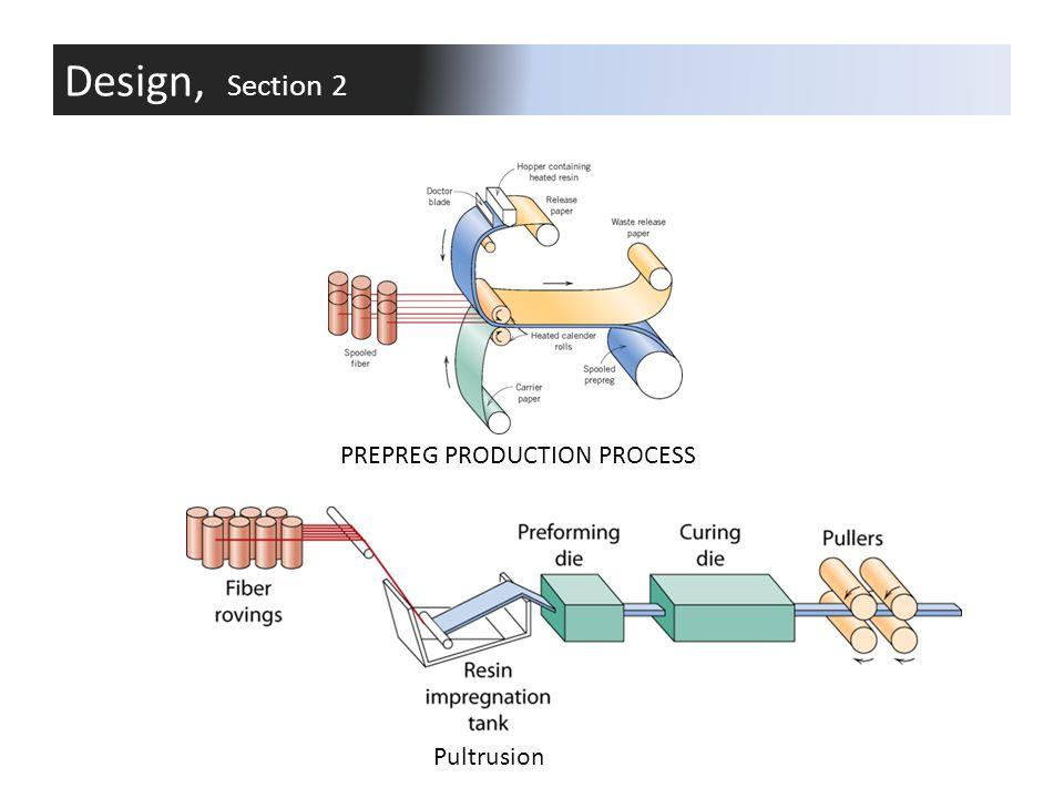 PREPREG PRODUCTION PROCESS Pultrusion Design, Section 2