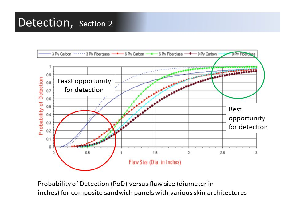 Probability of Detection (PoD) versus flaw size (diameter in inches) for composite sandwich panels with various skin architectures Least opportunity f