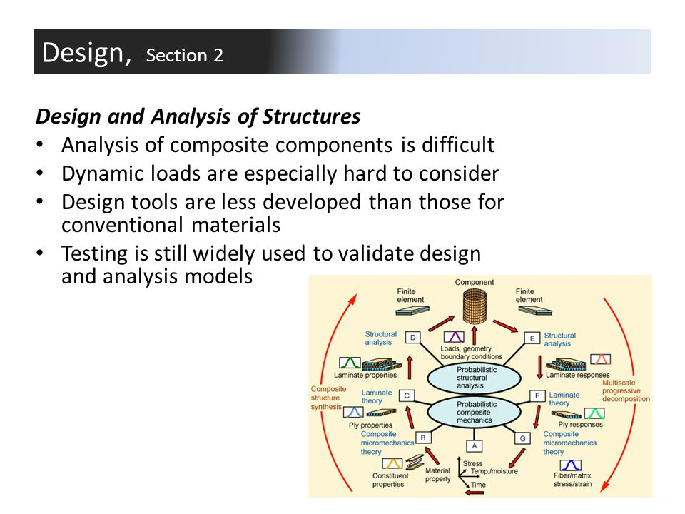 Testing: Component, subcomponent, and generic structural tests are performed to verify analysis.