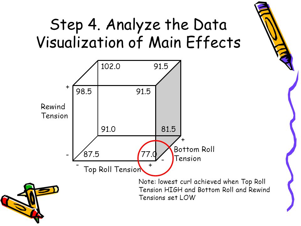 Step 4. Analyze the Data Visualization of Main Effects Top Roll Tension Bottom Roll Tension Rewind Tension - + - - + + 91.5 87.577.0 91.081.5 98.591.5