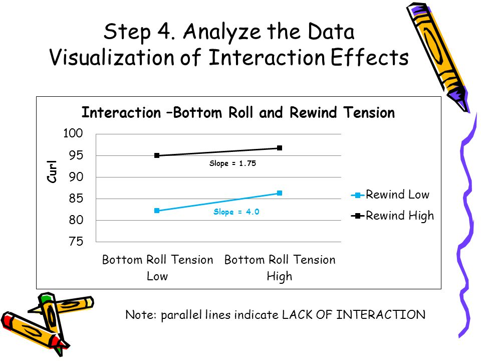 Step 4. Analyze the Data Visualization of Interaction Effects Note: parallel lines indicate LACK OF INTERACTION