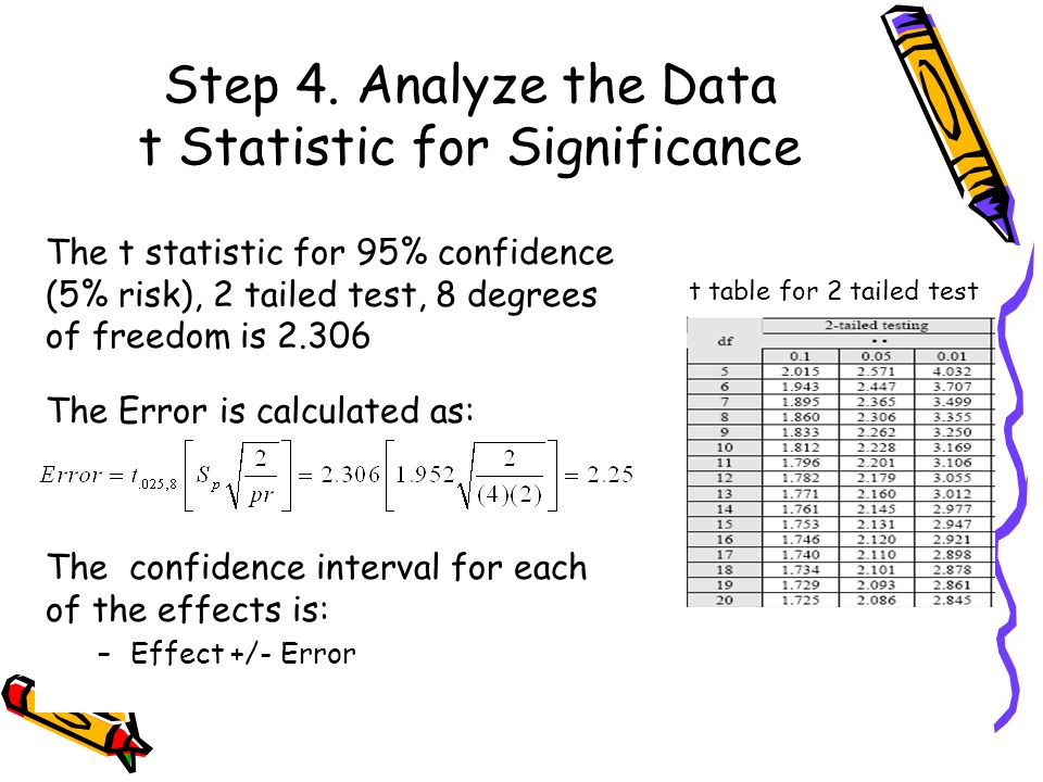 Step 4. Analyze the Data t Statistic for Significance The t statistic for 95% confidence (5% risk), 2 tailed test, 8 degrees of freedom is 2.306 The E