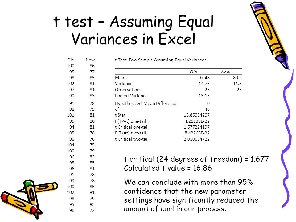 t test – Assuming Equal Variances in Excel OldNewt-Test: Two-Sample Assuming Equal Variances 10086 9577 OldNew 9885Mean97.4880.2 10281Variance14.7611.5 9781Observations25 9083Pooled Variance13.13 9178Hypothesized Mean Difference0 9879df48 10181t Stat16.86034207 9580P(T<=t) one-tail4.21133E-22 9481t Critical one-tail1.677224197 10578P(T<=t) two-tail8.42266E-22 9676t Critical two-tail2.010634722 10475 10079 9683 9885 9681 9178 9978 10085 10281 9879 9583 9672 t critical (24 degrees of freedom) = 1.677 Calculated t value = 16.86 We can conclude with more than 95% confidence that the new parameter settings have significantly reduced the amount of curl in our process.