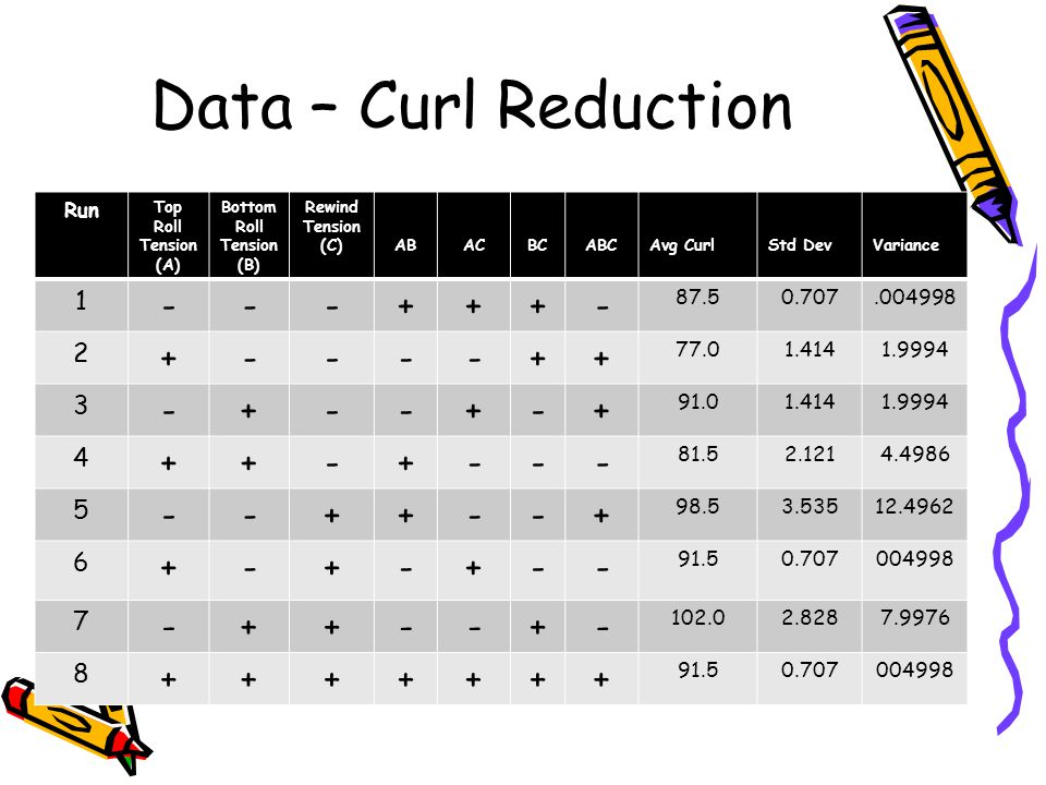 Data – Curl Reduction Run Top Roll Tension (A) Bottom Roll Tension (B) Rewind Tension (C)ABACBCABCAvg CurlStd DevVariance