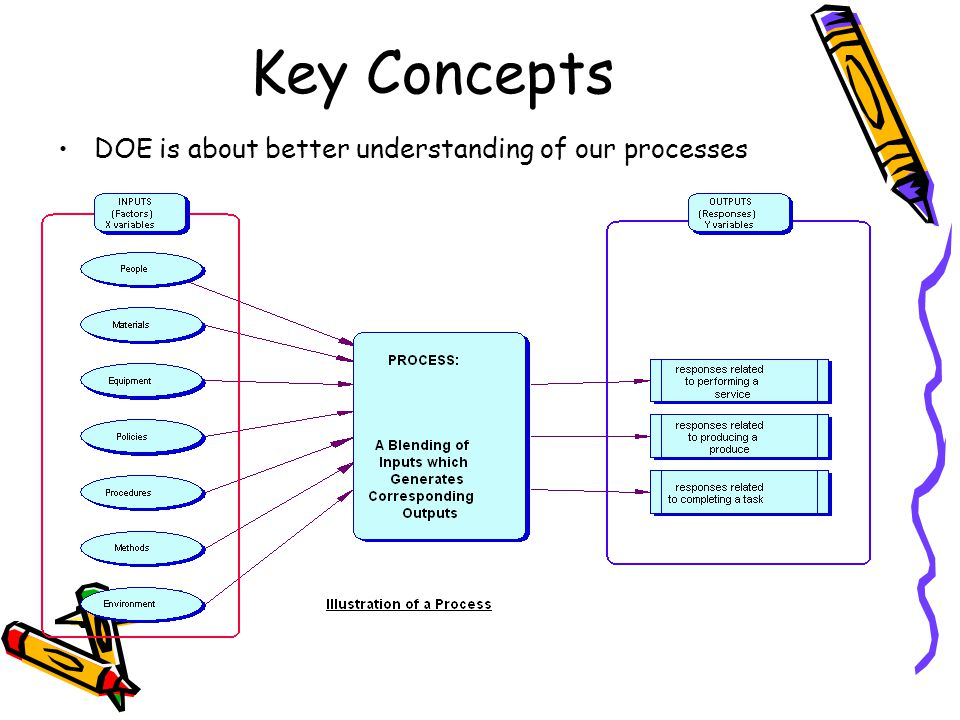 Key Concepts DOE is about better understanding of our processes