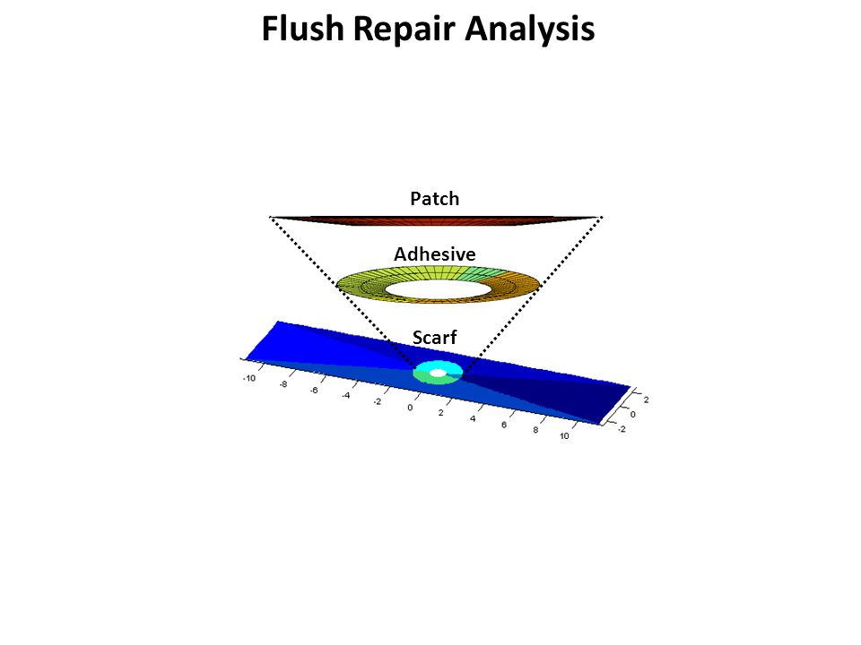 Flush Repair Analysis Patch Adhesive Scarf