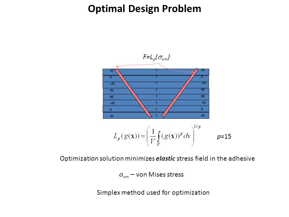 Optimal Design Problem 45 0 -45 90 -45 0 45 0 -45 90 -45 0 45 .