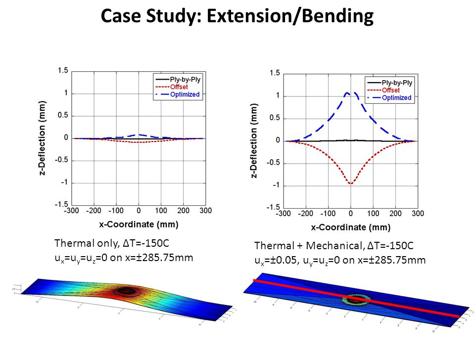 Case Study: Extension/Bending Thermal only, ΔT=-150C u x =u y =u z =0 on x=±285.75mm Thermal + Mechanical, ΔT=-150C u x =±0.05, u y =u z =0 on x=±285.75mm