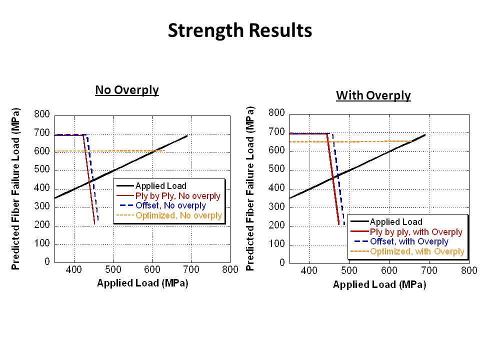 Strength Results No Overply With Overply