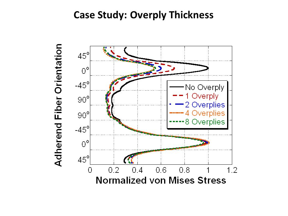 Case Study: Overply Thickness