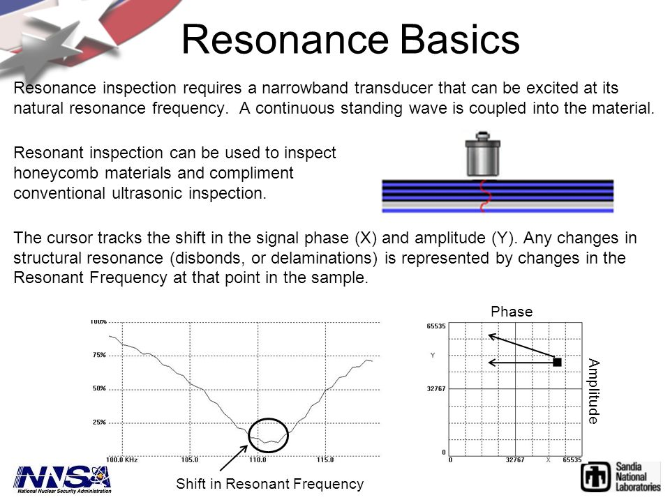 Resonance inspection requires a narrowband transducer that can be excited at its natural resonance frequency. A continuous standing wave is coupled in
