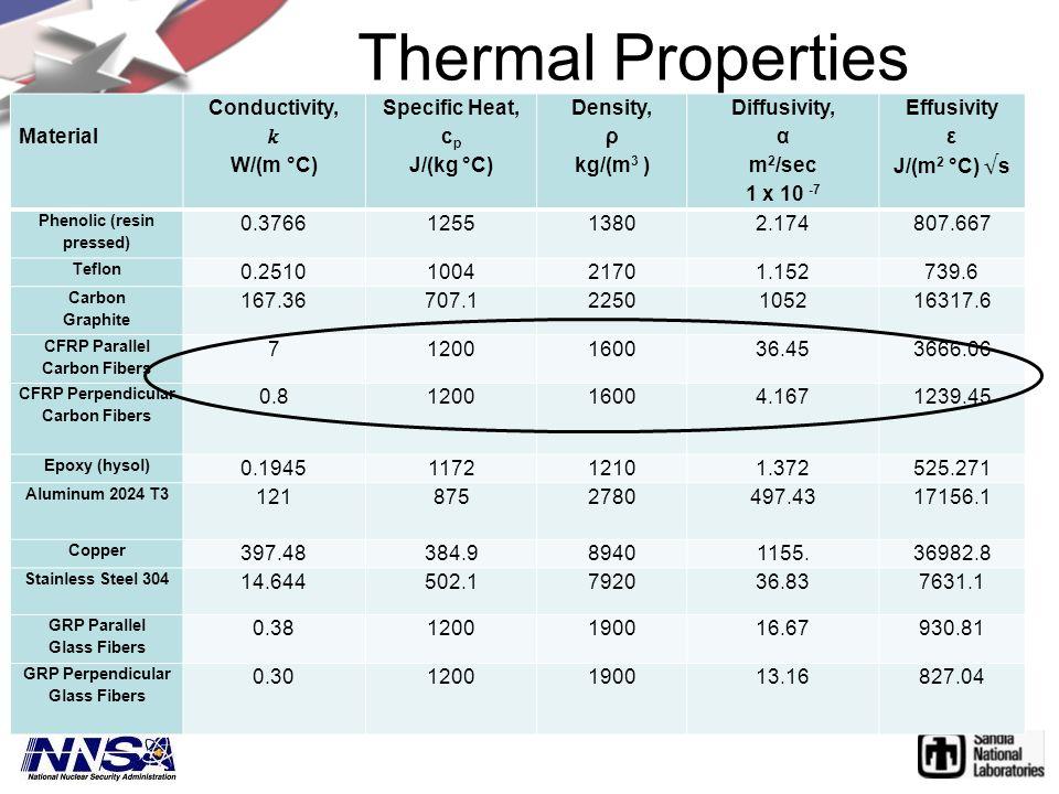 Material Conductivity, W/(m °C) Specific Heat, c p J/(kg °C) Density, ρ kg/(m 3 ) Diffusivity, α m 2 /sec 1 x 10 -7 Phenolic (resin pressed) 0.3766125513802.174807.667 Teflon 0.2510100421701.152739.6 Carbon Graphite 167.36707.12250105216317.6 CFRP Parallel Carbon Fibers 71200160036.453666.06 CFRP Perpendicular Carbon Fibers 0.8120016004.1671239.45 Epoxy (hysol) 0.1945117212101.372525.271 Aluminum 2024 T3 1218752780497.43 17156.1 Copper 397.48384.989401155.36982.8 Stainless Steel 304 14.644502.1792036.837631.1 GRP Parallel Glass Fibers 0.381200190016.67930.81 GRP Perpendicular Glass Fibers 0.301200190013.16827.04 Thermal Properties