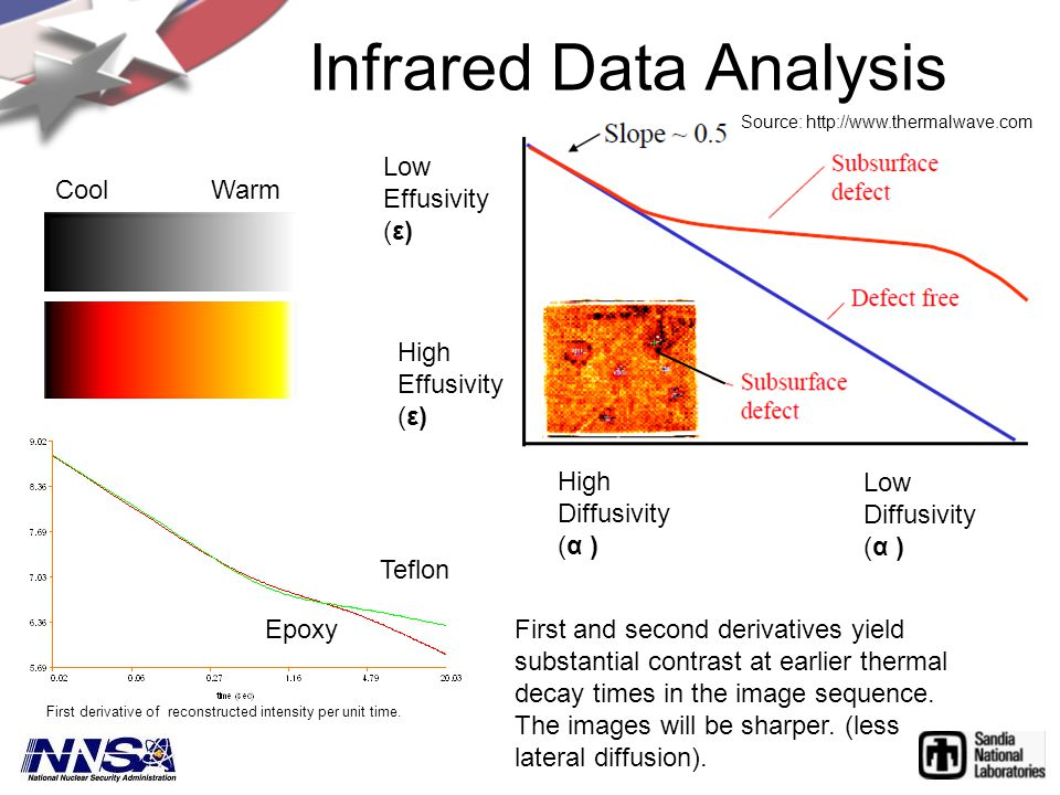 Infrared Data Analysis CoolWarm First derivative of reconstructed intensity per unit time. First and second derivatives yield substantial contrast at