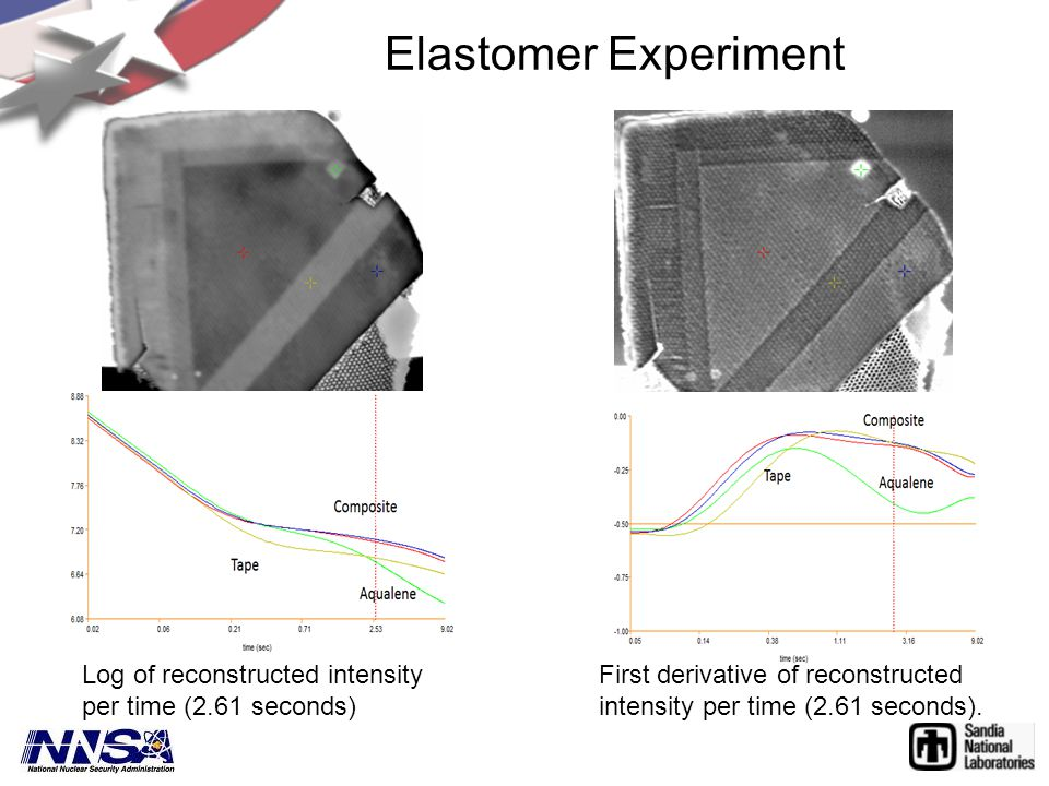 Elastomer Experiment Log of reconstructed intensity per time (2.61 seconds) First derivative of reconstructed intensity per time (2.61 seconds).