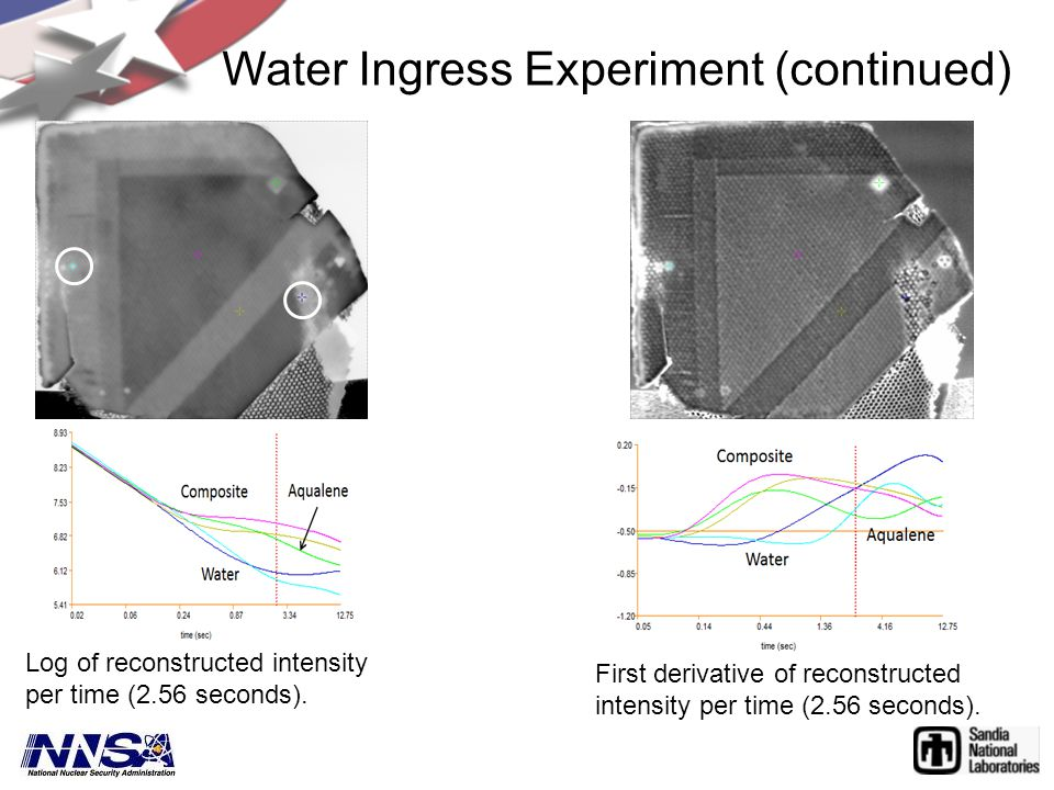 Water Ingress Experiment (continued) Log of reconstructed intensity per time (2.56 seconds).