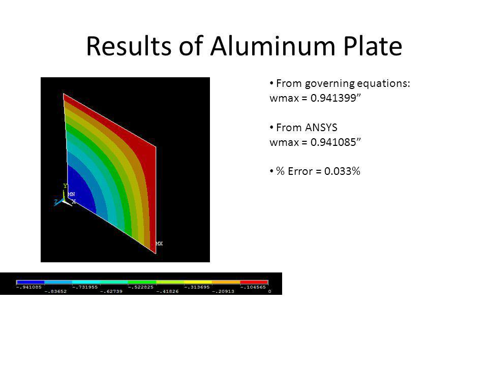 Material Properties of Composite Laminate Edge Length (a)24 inch Ply Thickness0.040 inch E1E1 2.25e7 psi E2E2 1.75e6 psi E3E3 ν 12 0.248 ν 23 0.458 ν 13 0.248 G 12 6.38e5 psi G 23 4.64e5 psi G 13 6.38e5 psi Applied Surface Pressure (q) 10 psi