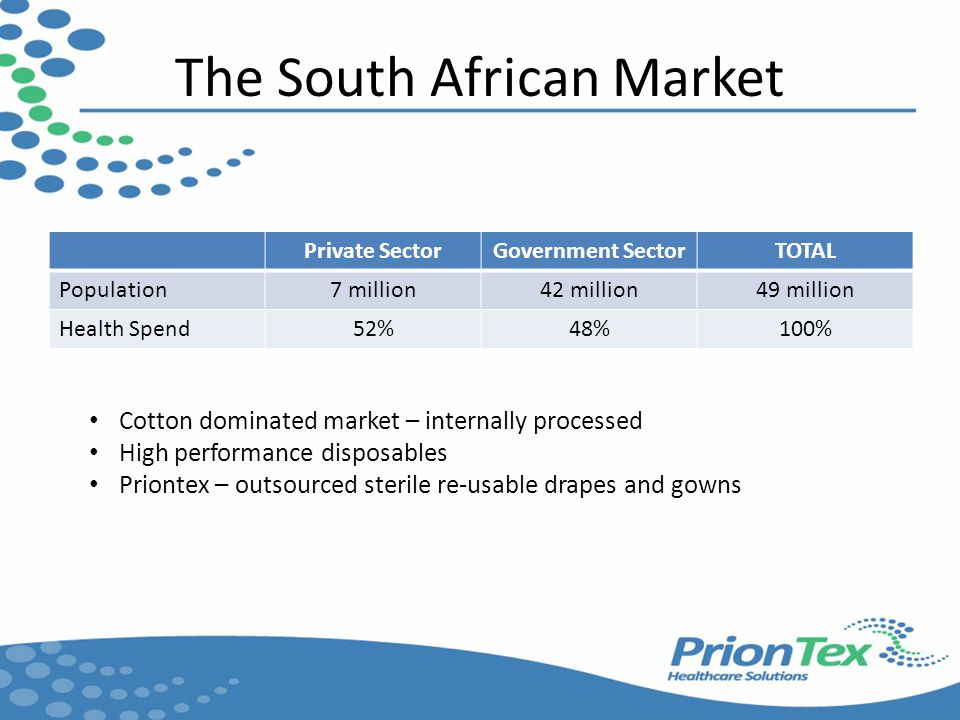 The South African Market Private SectorGovernment SectorTOTAL Population7 million42 million49 million Health Spend52%48%100% Cotton dominated market – internally processed High performance disposables Priontex – outsourced sterile re-usable drapes and gowns