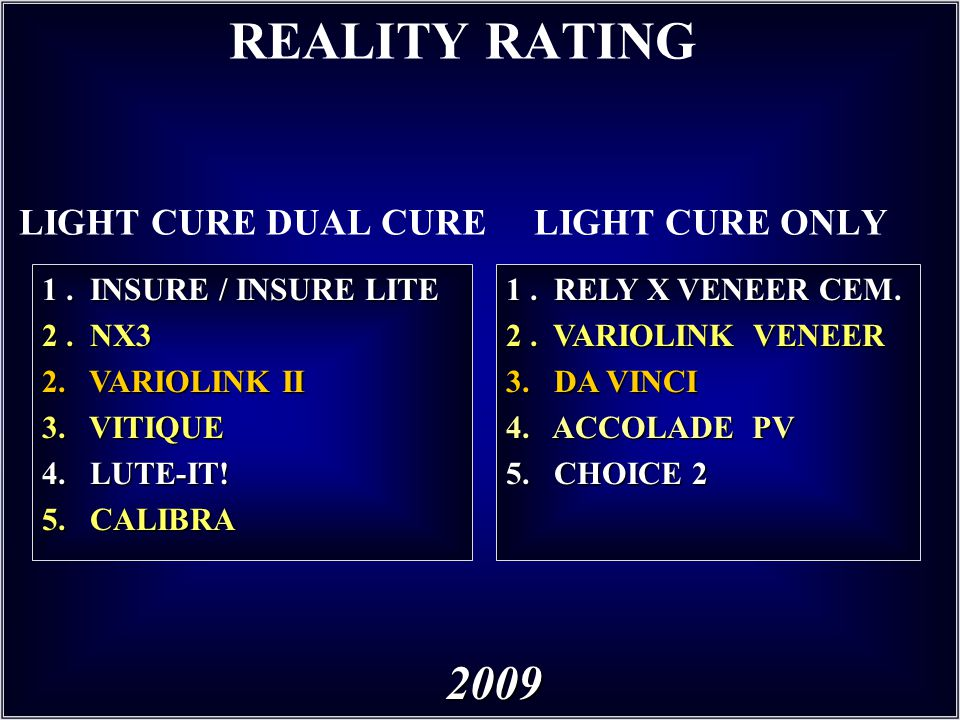 REALITY RATING LIGHT CURE DUAL CURE LIGHT CURE ONLY 1. INSURE / INSURE LITE 2. NX3 2. VARIOLINK II 3. VITIQUE 4. LUTE-IT! 5. CALIBRA 2009 1. RELY X VE