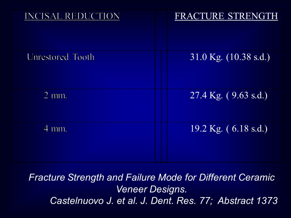 FRACTURE STRENGTH 31.0 Kg. (10.38 s.d.) 27.4 Kg. ( 9.63 s.d.) 19.2 Kg. ( 6.18 s.d.) Fracture Strength and Failure Mode for Different Ceramic Veneer De