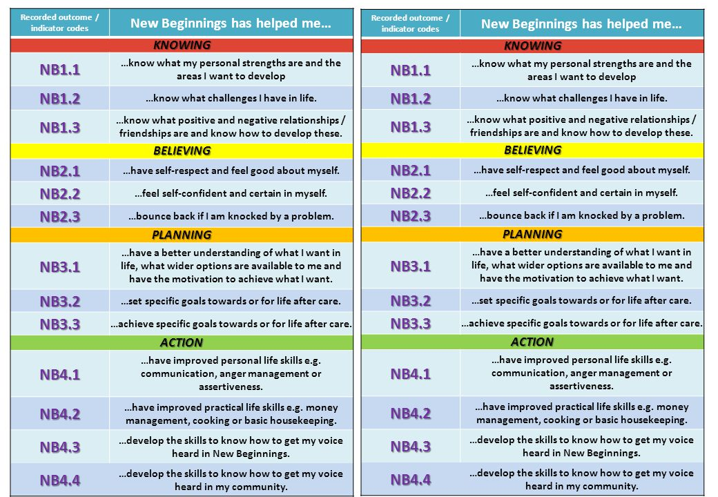 Recorded outcome / indicator codes New Beginnings has helped me… KNOWING NB1.1 …know what my personal strengths are and the areas I want to develop NB1.2 …know what challenges I have in life.