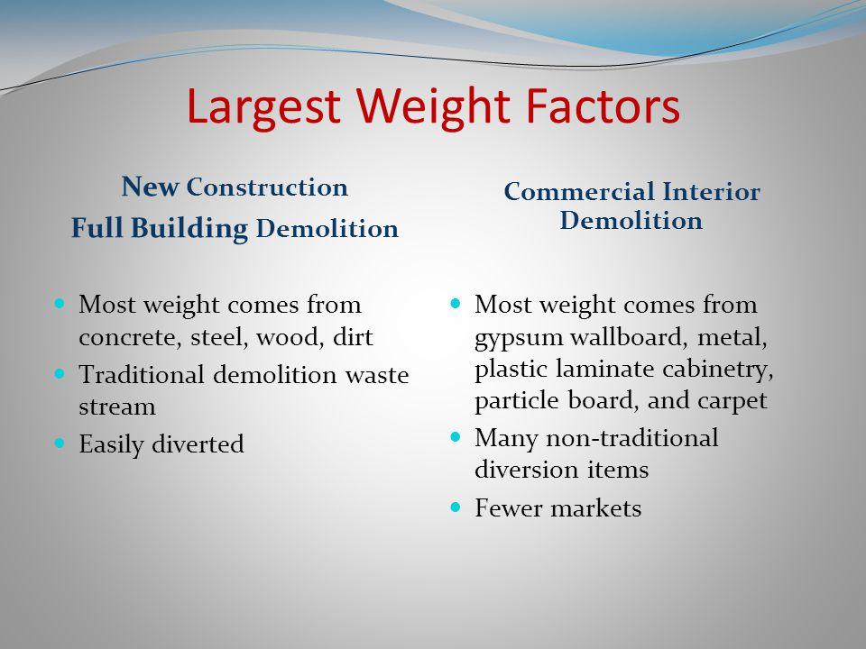 Heaviest materials, hard vs. soft demolition Hard demo Soft demo