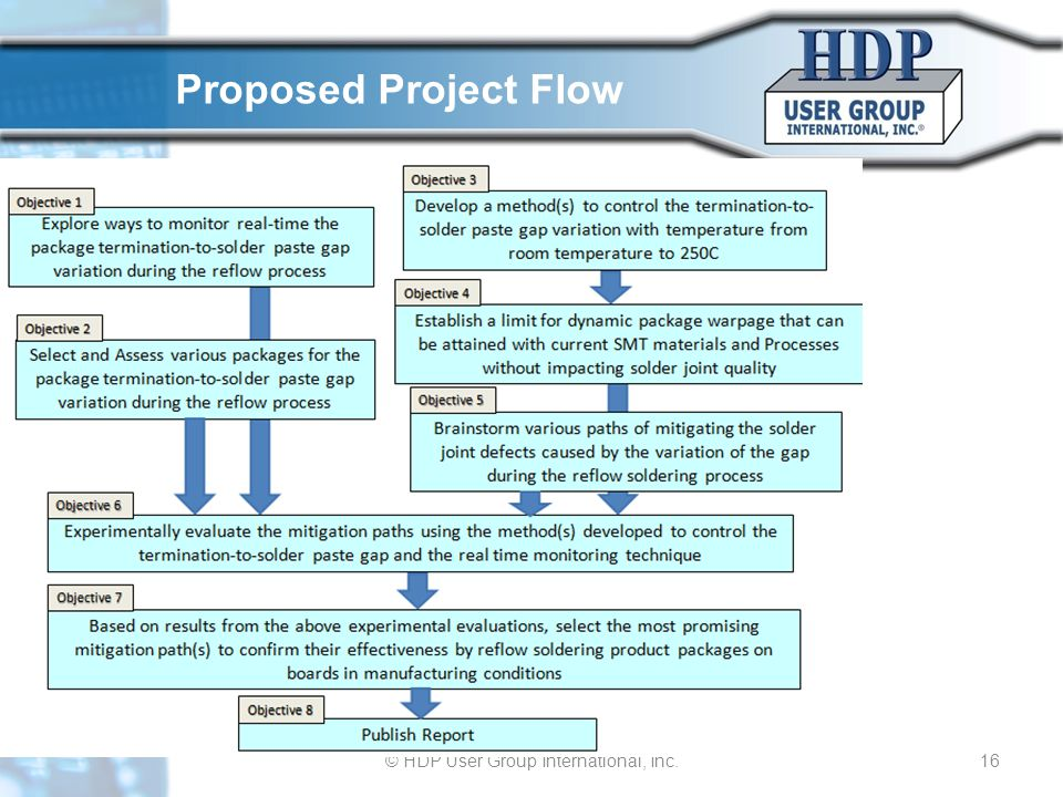 © HDP User Group International, Inc.16 Proposed Project Flow