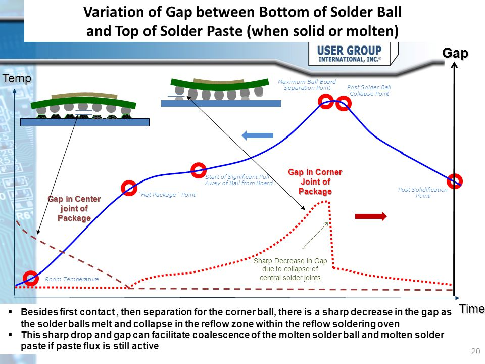 Variation of Gap between Bottom of Solder Ball and Top of Solder Paste (when solid or molten) © HDP User Group International, Inc. 20 Time `Flat Packa