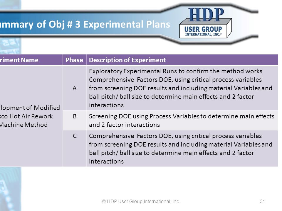 Summary of Obj # 3 Experimental Plans © HDP User Group International, Inc.31 Experiment NamePhaseDescription of Experiment Development of Modified Cis