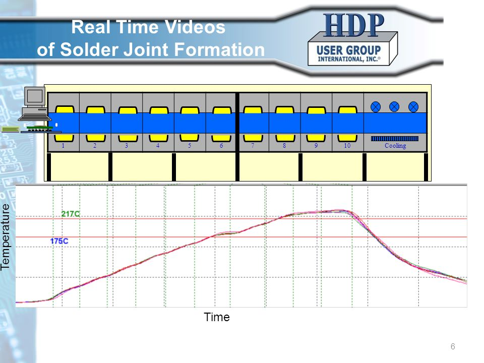 © HDP User Group International, Inc. 6 6 12345678910Cooling Real Time Videos of Solder Joint Formation Time Temperature