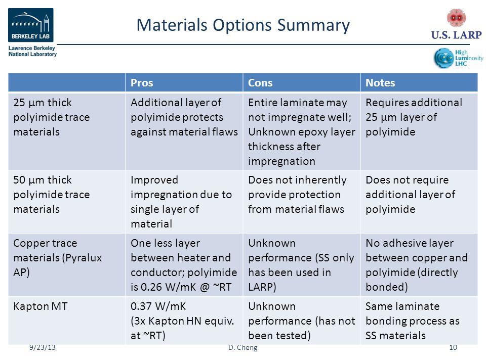 Materials Options Summary 9/23/1310D.