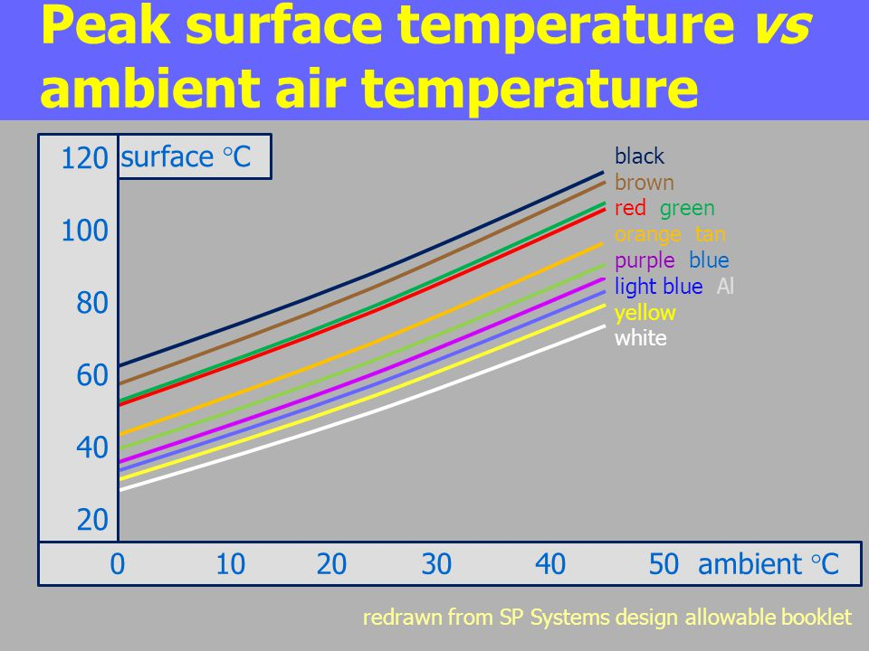Peak surface temperature vs ambient air temperature black brown red green orange tan purple blue light blue Al yellow white surface °C 120 100 80 60 4