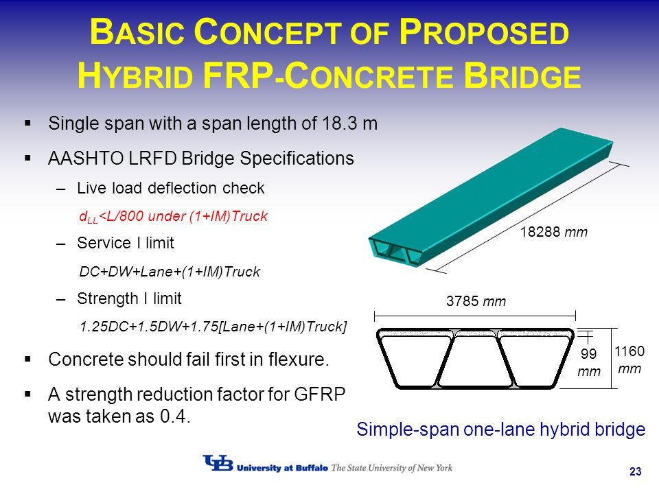23 B ASIC C ONCEPT OF P ROPOSED H YBRID FRP - C ONCRETE B RIDGE Single span with a span length of 18.3 m AASHTO LRFD Bridge Specifications –Live load