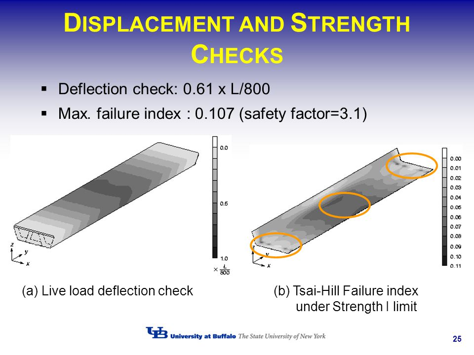 25 D ISPLACEMENT AND S TRENGTH C HECKS Deflection check: 0.61 x L/800 Max. failure index : 0.107 (safety factor=3.1) (a) Live load deflection check(b)