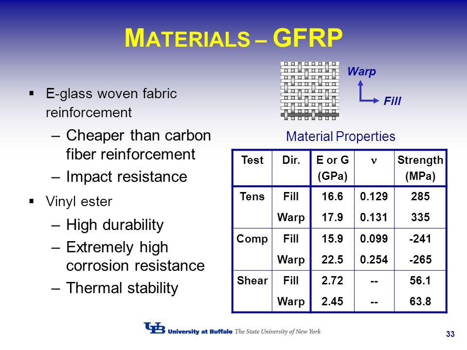 33 M ATERIALS – GFRP E-glass woven fabric reinforcement –Cheaper than carbon fiber reinforcement –Impact resistance Vinyl ester –High durability –Extr