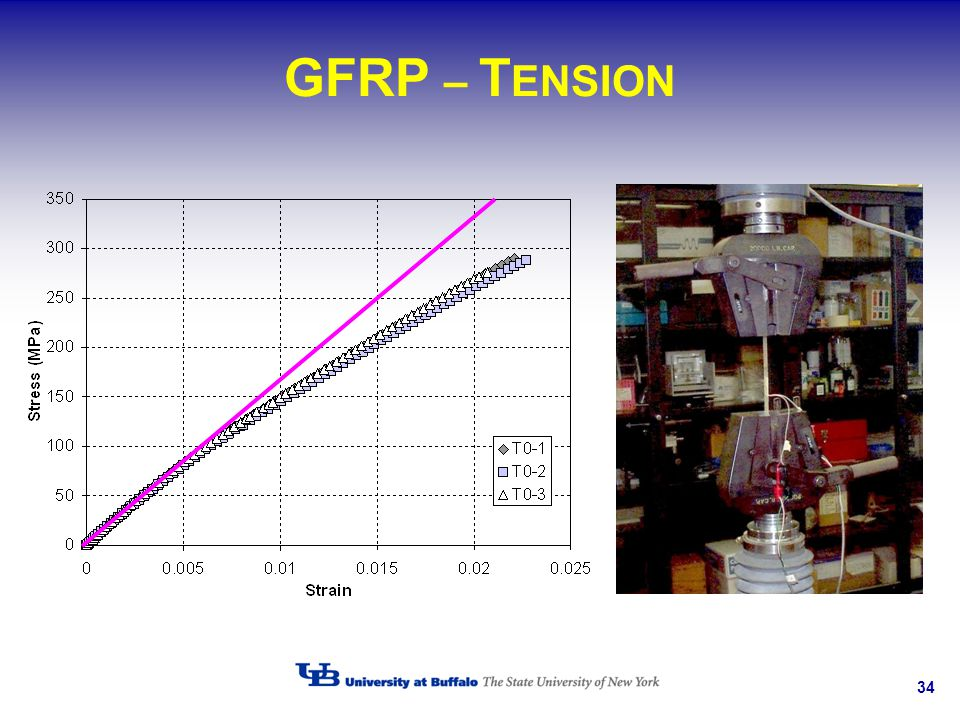 34 GFRP – T ENSION
