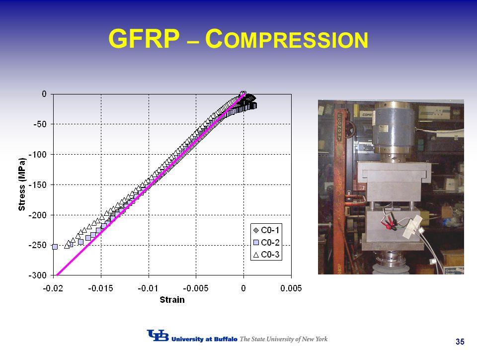 35 GFRP – C OMPRESSION