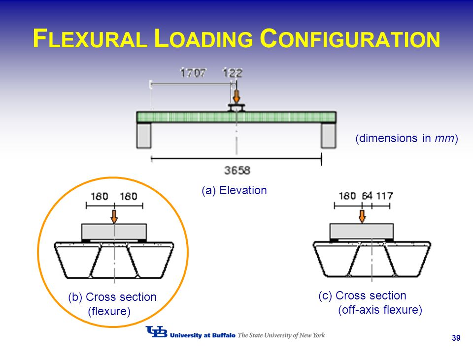 39 F LEXURAL L OADING C ONFIGURATION (dimensions in mm) (b) Cross section (flexure) (a) Elevation (c) Cross section (off-axis flexure)