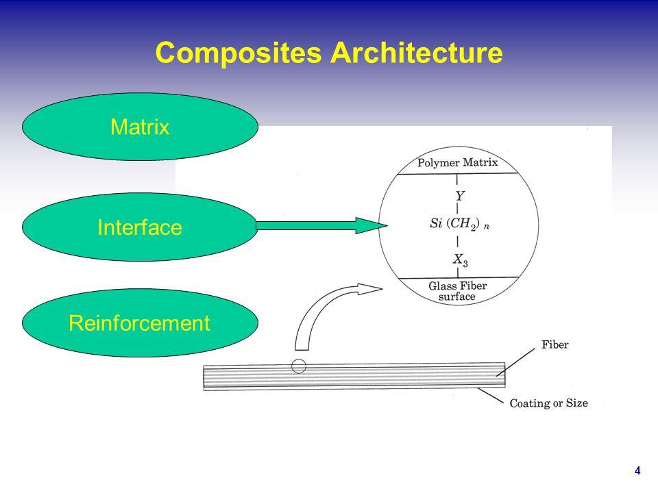 4 Composites Architecture Reinforcement Interface Matrix
