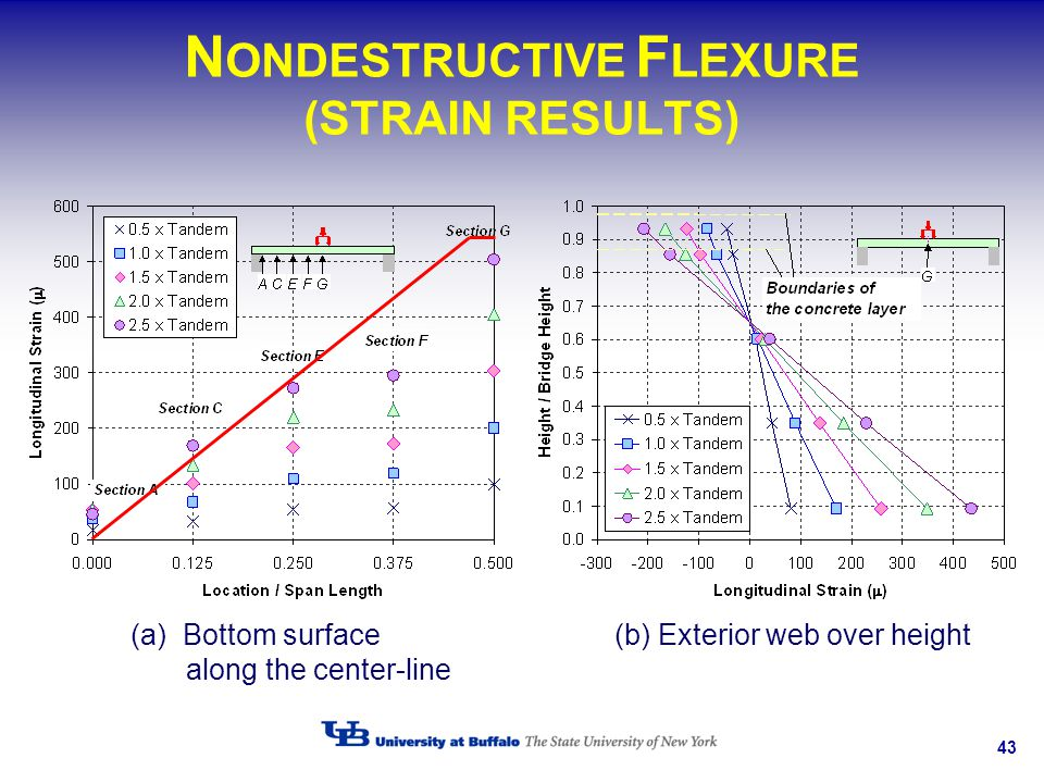 43 N ONDESTRUCTIVE F LEXURE (STRAIN RESULTS) (a)Bottom surface along the center-line (b) Exterior web over height