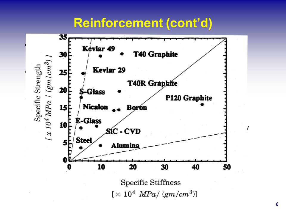 67 Summary Composite materials hold great promise for effective renewal of deficient bridges.