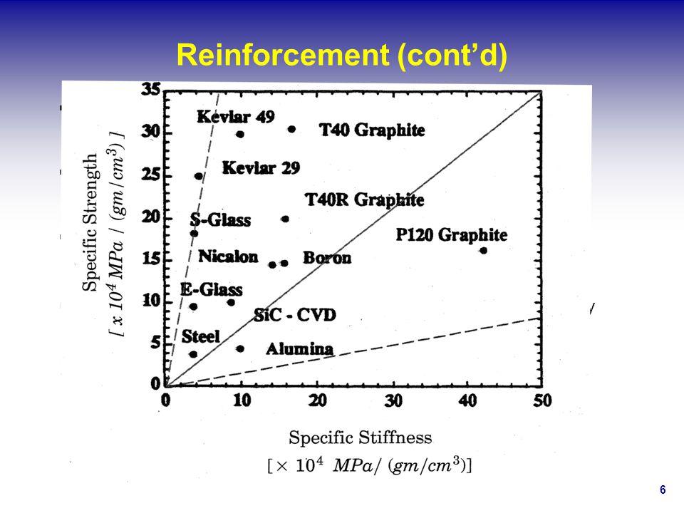 6 Reinforcement (contd) Glass (E-, S-, C-glass fibers) E-glass: Youngs modulus ~ 72 GPa, σu=3450 MPa (500 ksi ), Strain to failure 1-2% Carbon E L :25